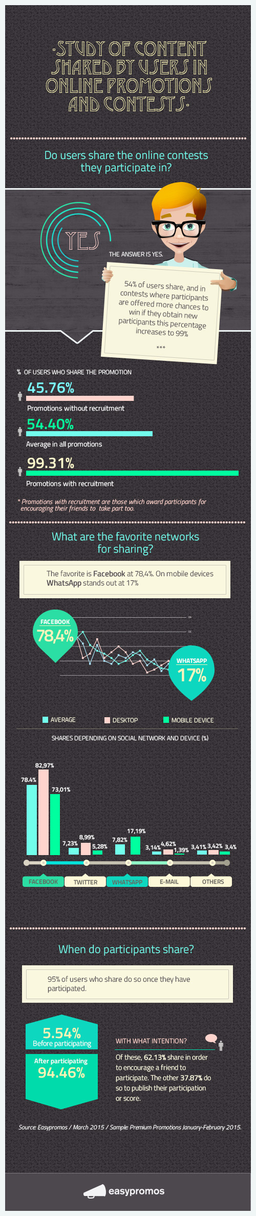 Infografic-Share Online Contests